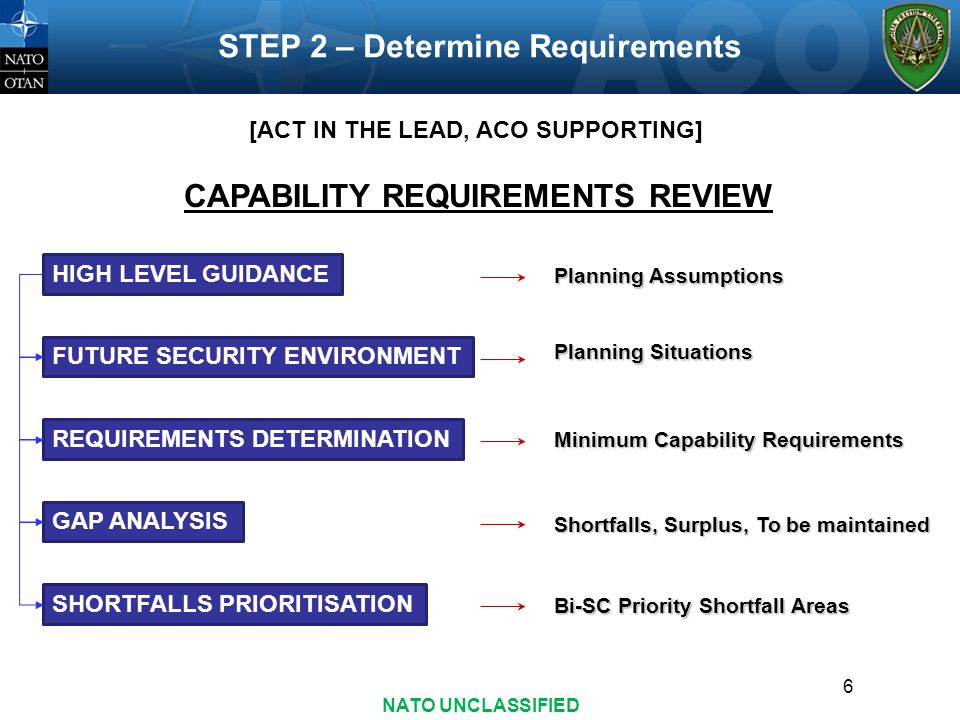 [ACT IN THE LEAD, ACO SUPPORTING] CAPABILITY REQUIREMENTS REVIEW